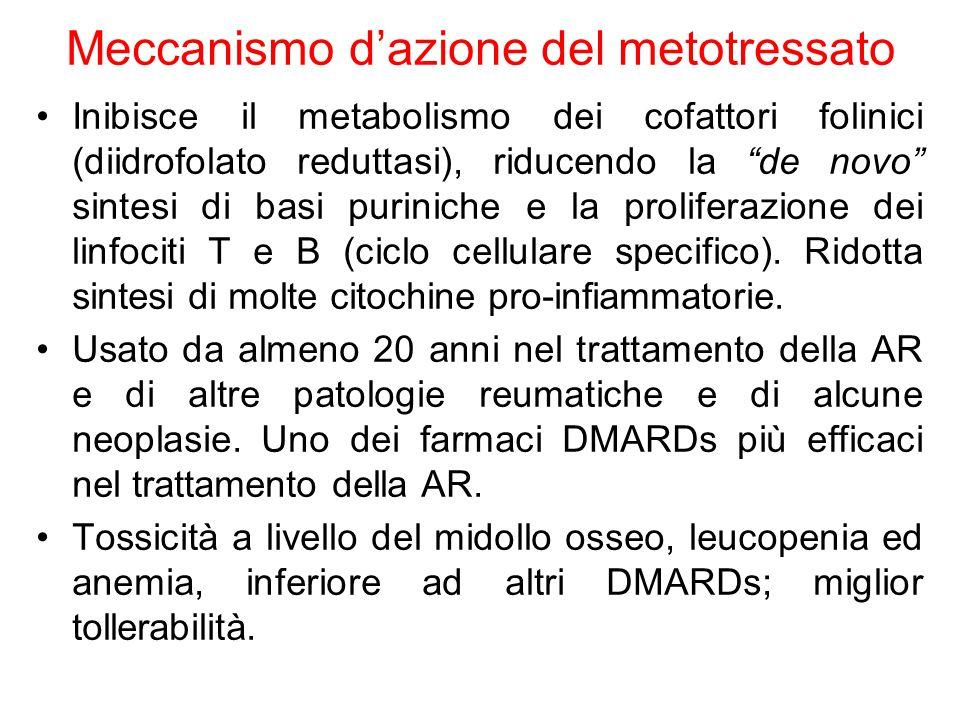 Meccanismo d'azione del metotressato