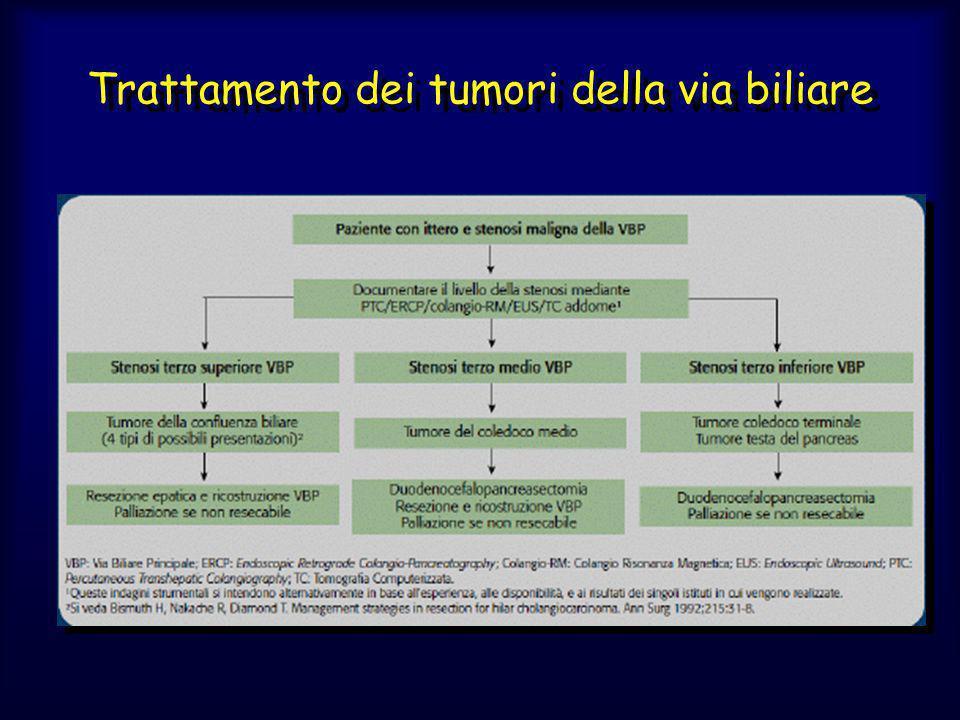 Trattamento dei tumori della via biliare