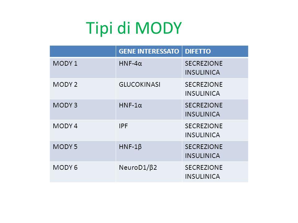 Tipi di MODY GENE INTERESSATO DIFETTO MODY 1 HNF-4α