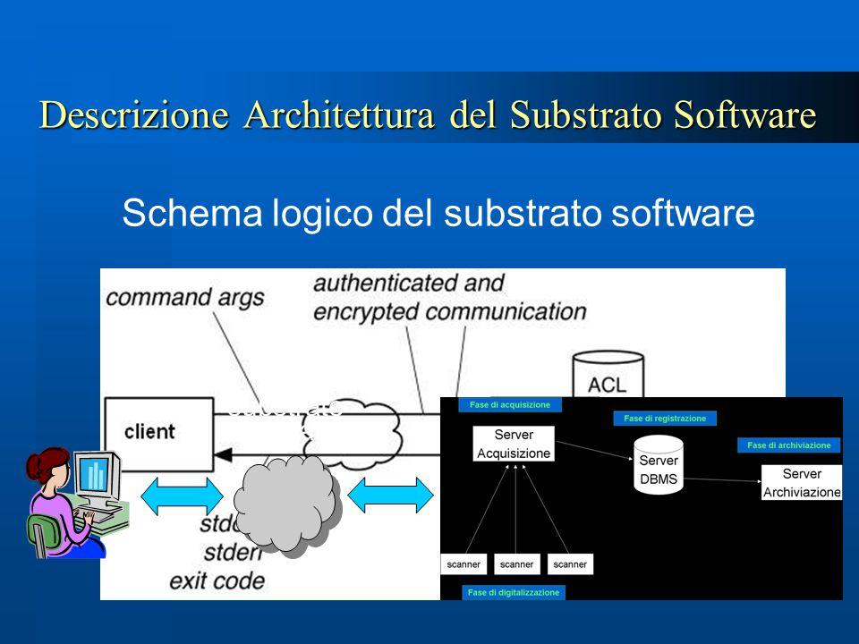 Descrizione Architettura del Substrato Software