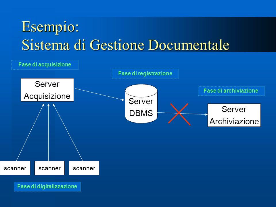 Esempio: Sistema di Gestione Documentale