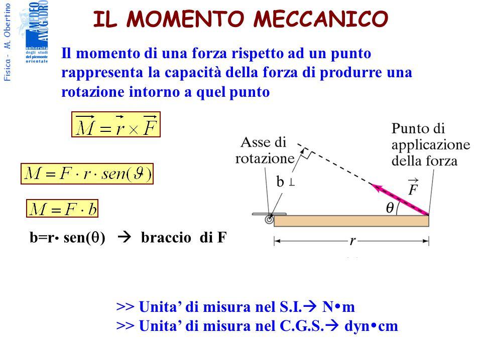 IL MOMENTO MECCANICO Il momento di una forza rispetto ad un punto rappresenta la capacità della forza di produrre una rotazione intorno a quel punto.
