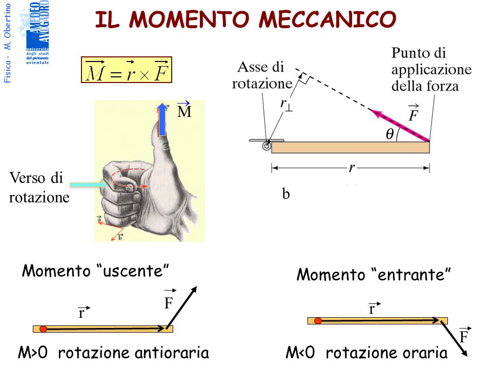 IL MOMENTO MECCANICO M Verso di rotazione b Momento uscente