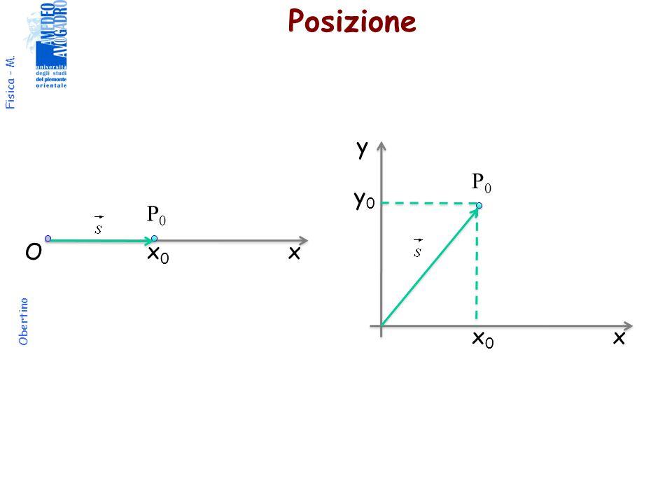 Posizione y P0 y0 P0 O x0 x x0 x