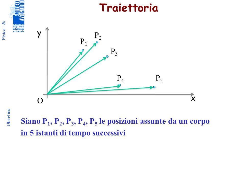 Traiettoria y. P2. P1. P3. Siano P1, P2, P3, P4, P5 le posizioni assunte da un corpo in 5 istanti di tempo successivi