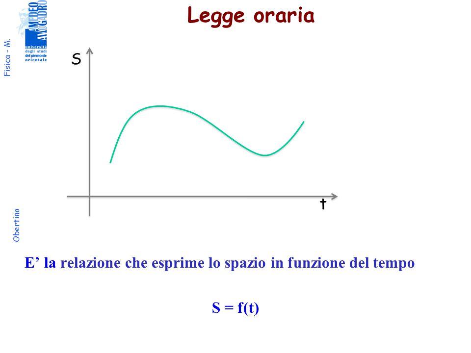 Legge oraria S t E' la relazione che esprime lo spazio in funzione del tempo S = f(t)