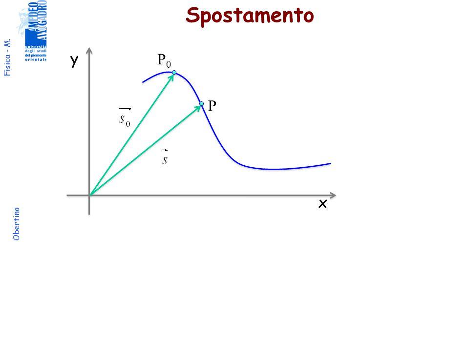 Spostamento y P0 P x