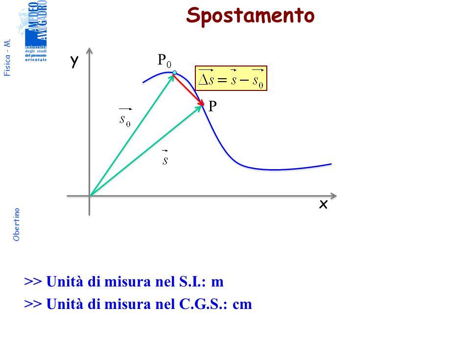 Spostamento y P0 P x >> Unità di misura nel S.I.: m >> Unità di misura nel C.G.S.: cm
