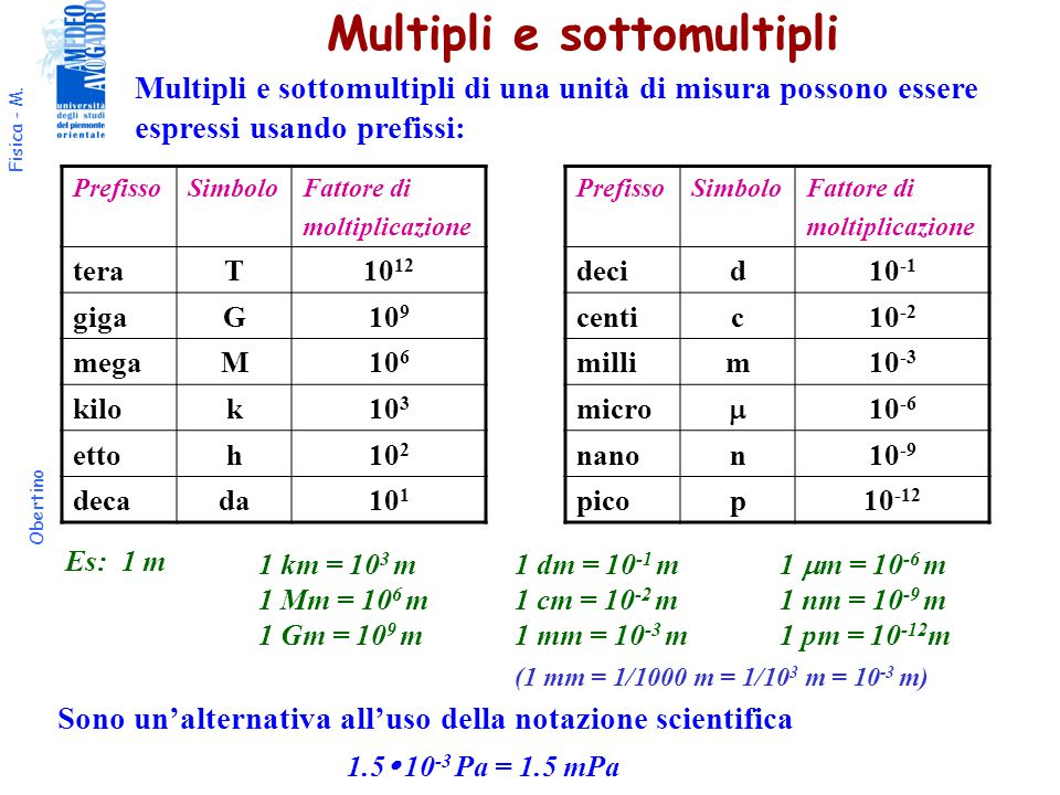 Multipli e sottomultipli
