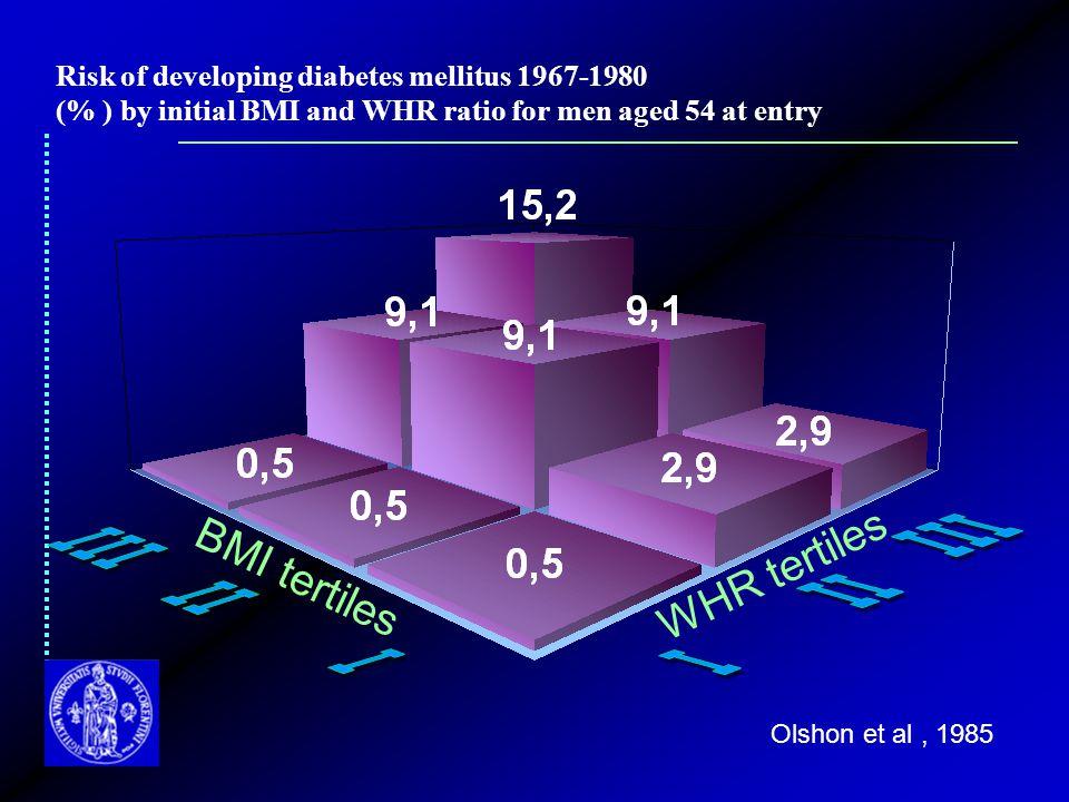 WHR tertiles BMI tertiles