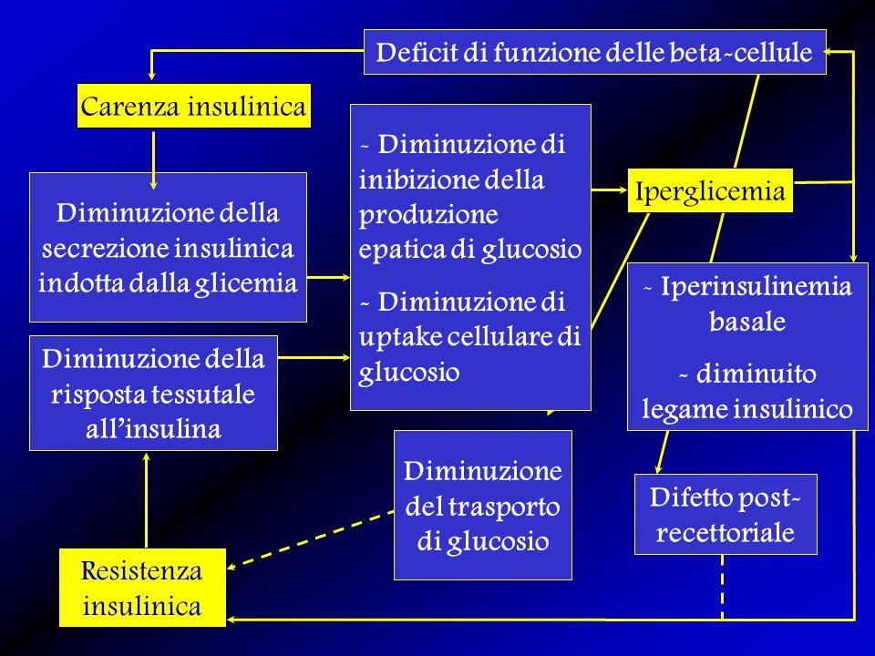 Deficit di funzione delle beta-cellule