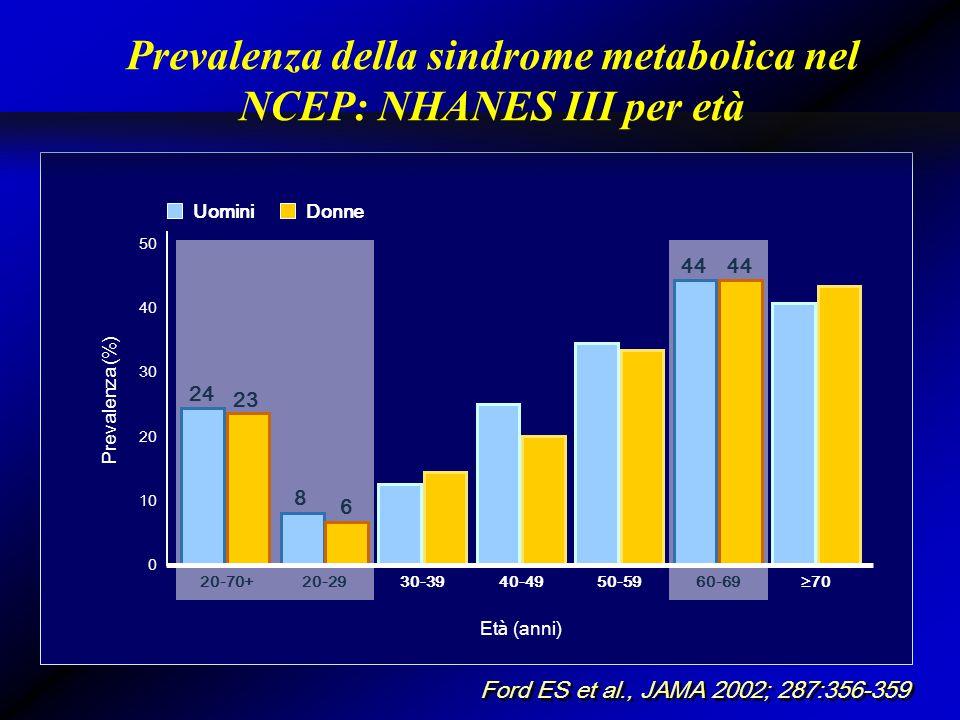Prevalenza della sindrome metabolica nel NCEP: NHANES III per età