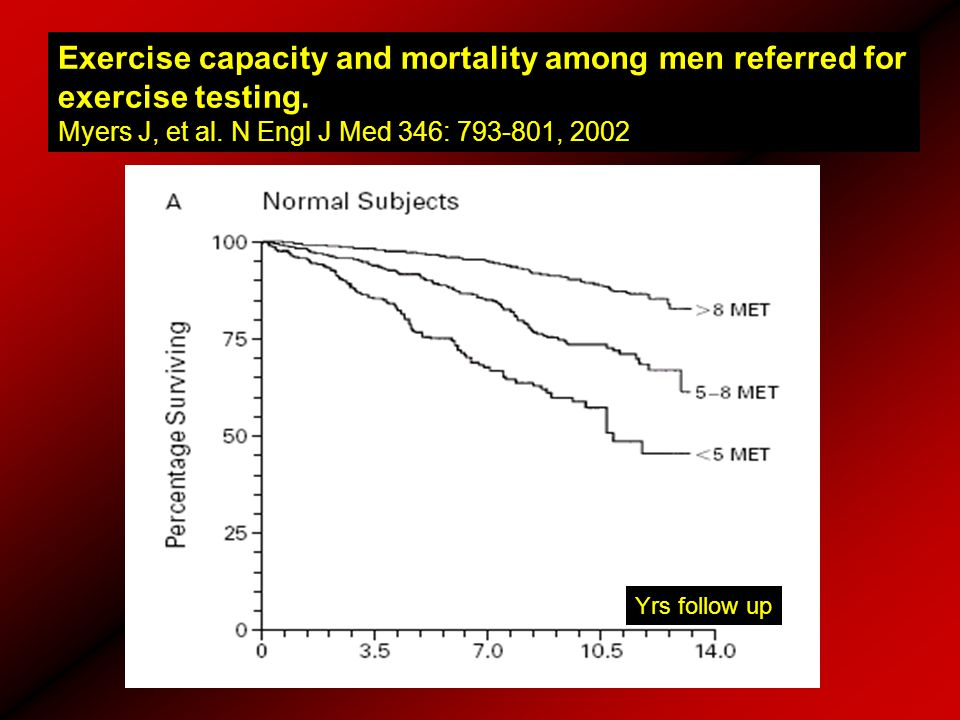 Exercise capacity and mortality among men referred for exercise testing.