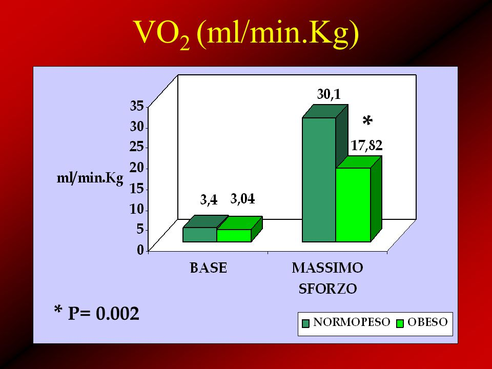 VO2 (ml/min.Kg) * * P= 0.002