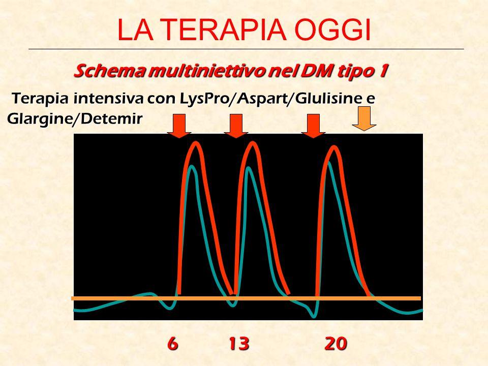 Schema multiniettivo nel DM tipo 1