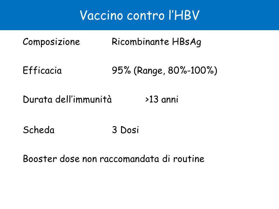 Vaccino contro l'HBV Composizione Ricombinante HBsAg Efficacia
