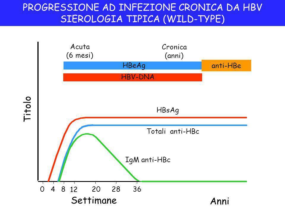PROGRESSIONE AD INFEZIONE CRONICA DA HBV SIEROLOGIA TIPICA (WILD-TYPE)