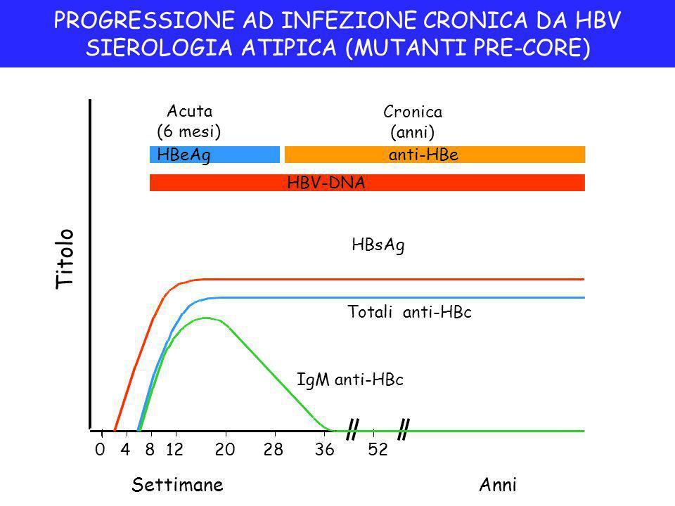 PROGRESSIONE AD INFEZIONE CRONICA DA HBV