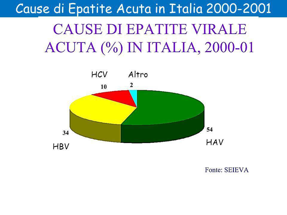 Cause di Epatite Acuta in Italia 2000-2001