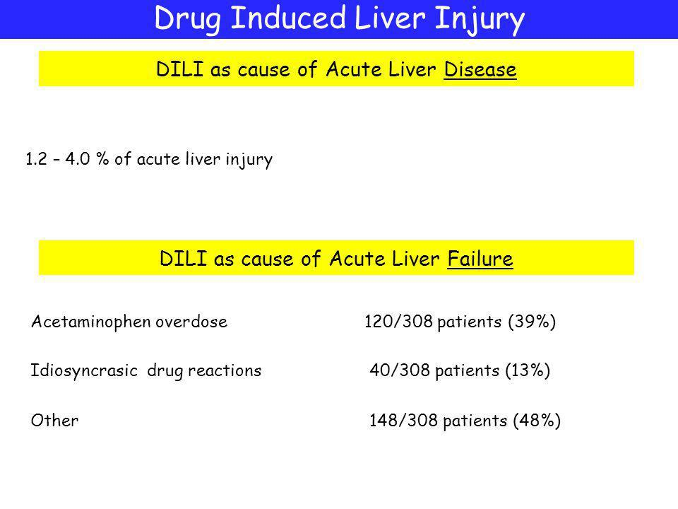 Drug Induced Liver Injury