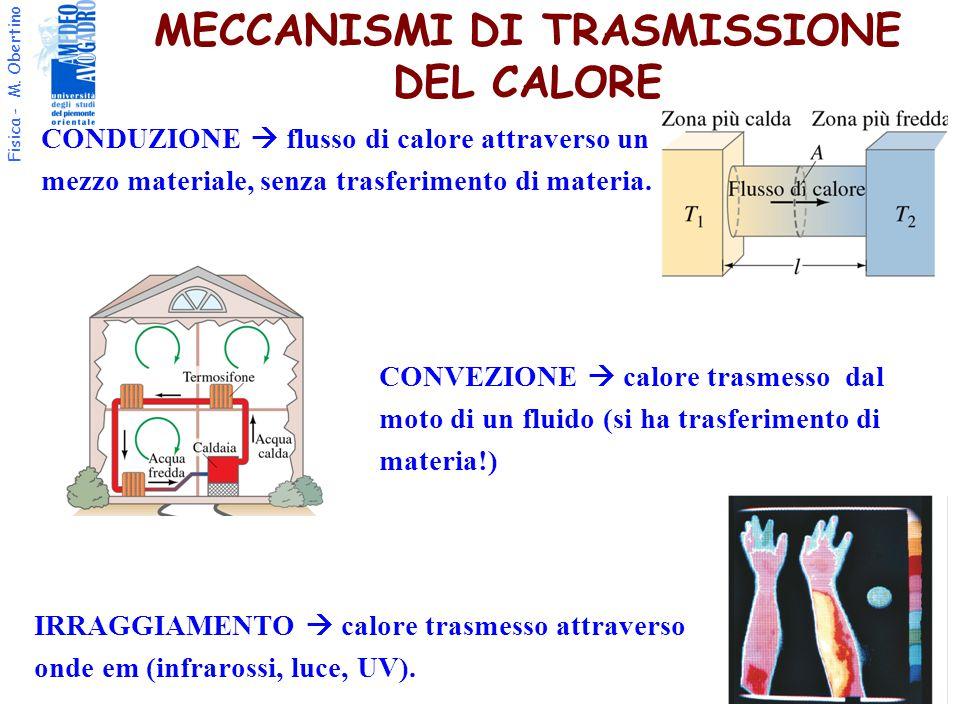 MECCANISMI DI TRASMISSIONE DEL CALORE