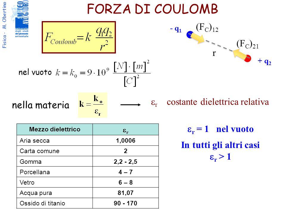 er costante dielettrica relativa