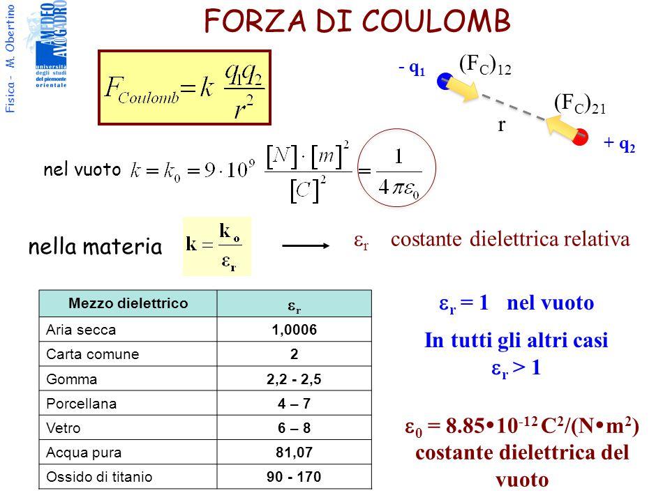 costante dielettrica del vuoto