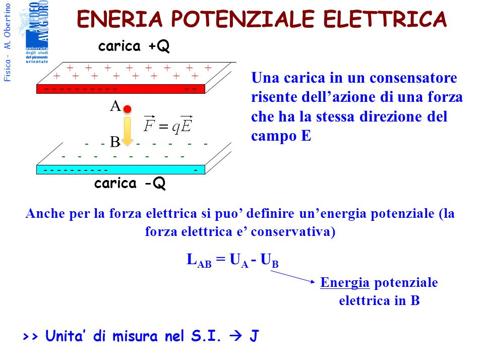 ENERIA POTENZIALE ELETTRICA
