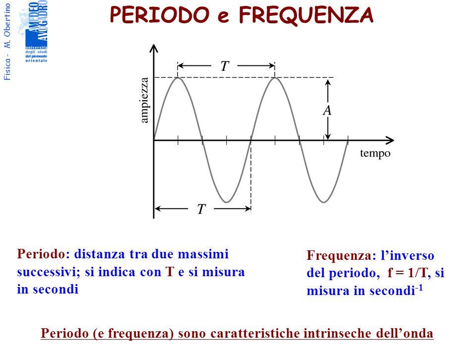 Periodo (e frequenza) sono caratteristiche intrinseche dell'onda