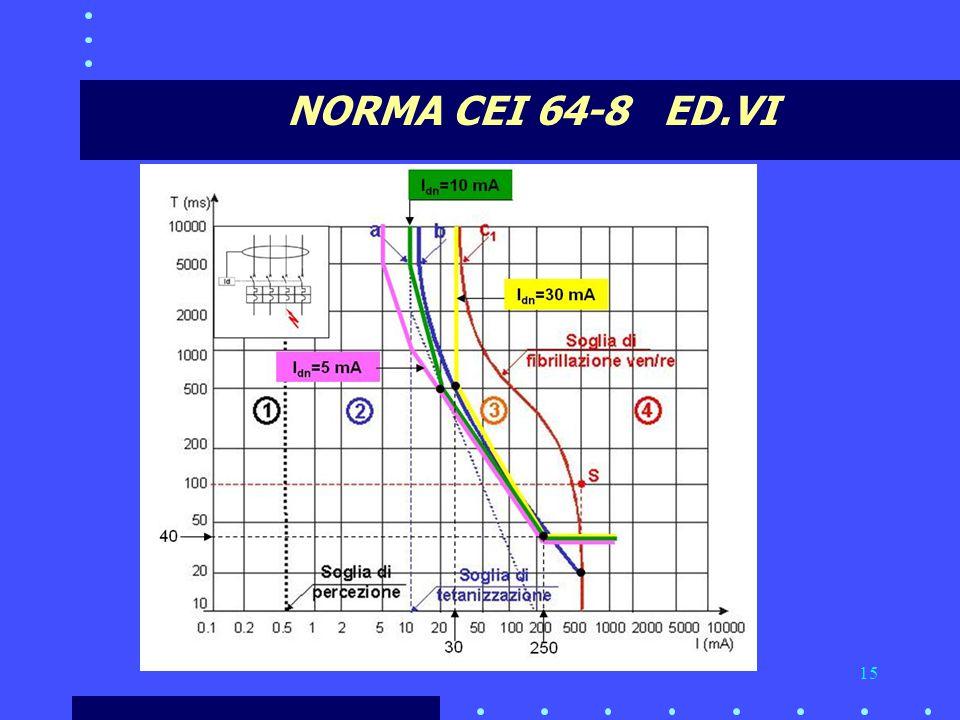 NORMA CEI 64-8 ED.VI
