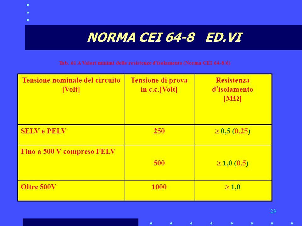 NORMA CEI 64-8 ED.VI  1,0 1000 Oltre 500V  1,0 (0,5) 500