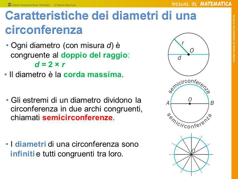 • Ogni diametro (con misura d) è congruente al doppio del raggio: