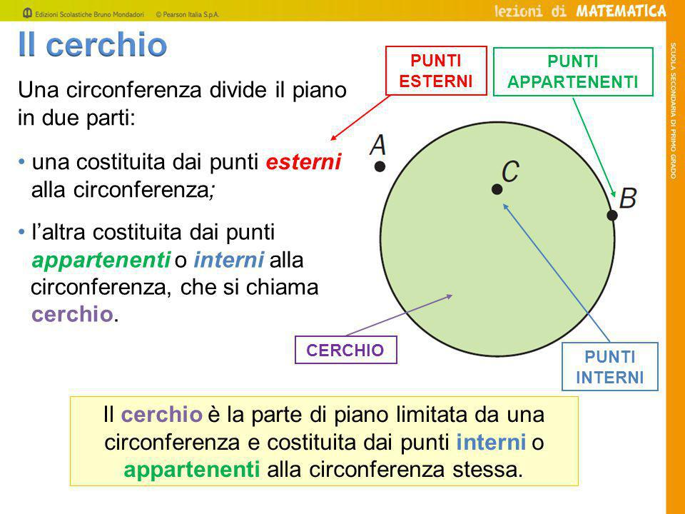 Una circonferenza divide il piano in due parti: