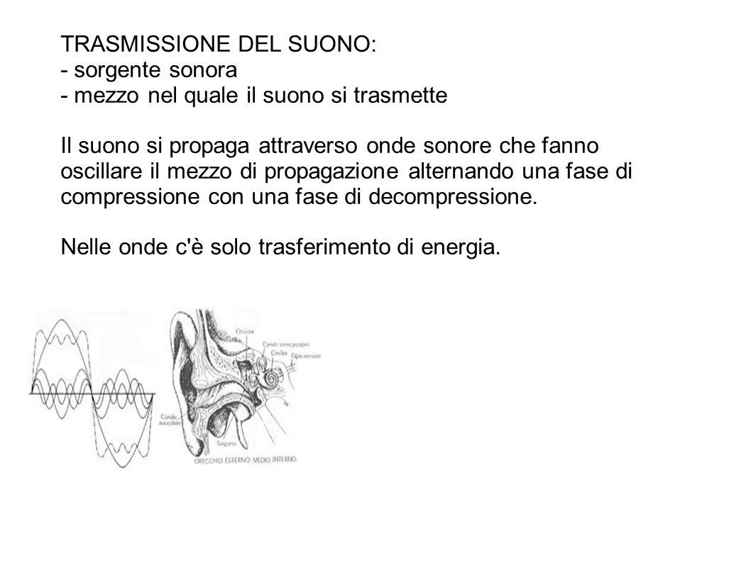 TRASMISSIONE DEL SUONO: