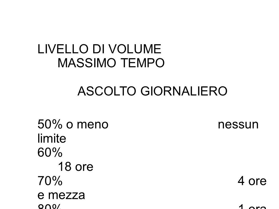 LIVELLO DI VOLUME MASSIMO TEMPO ASCOLTO GIORNALIERO