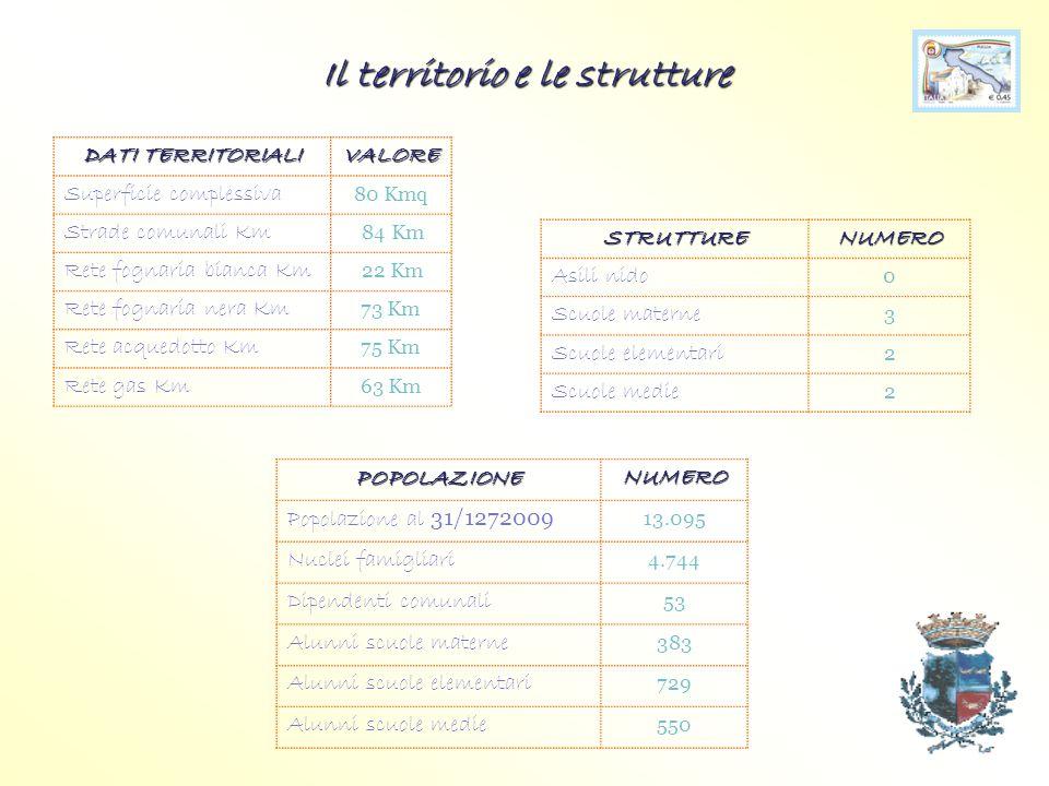 Il territorio e le strutture