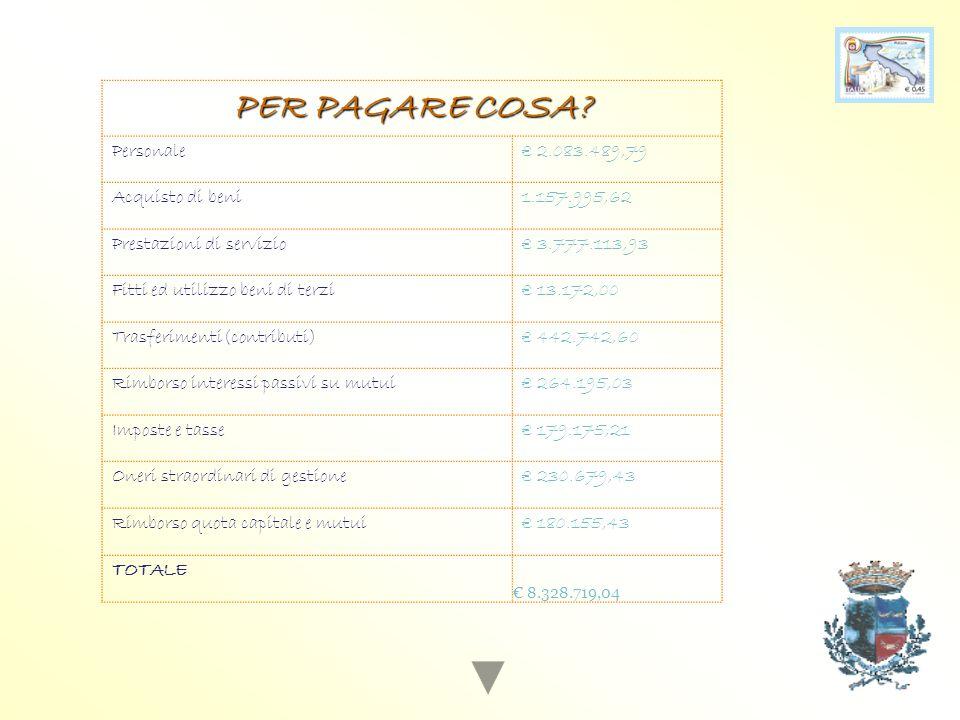 PER PAGARE COSA Personale € 2.083.489,79 Acquisto di beni