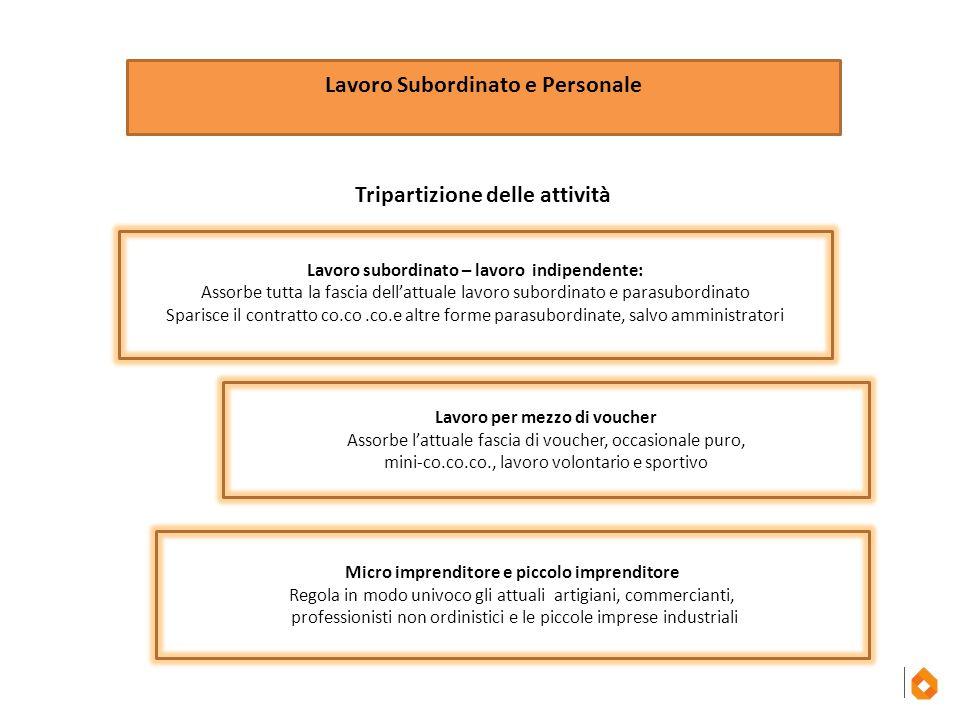 Lavoro Subordinato e Personale Tripartizione delle attività