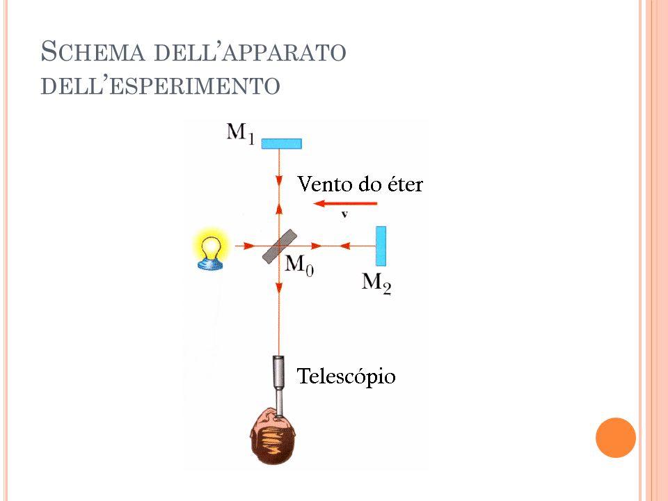 Schema dell'apparato dell'esperimento