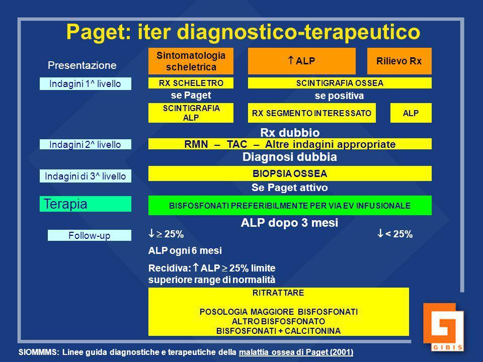 Paget: iter diagnostico-terapeutico