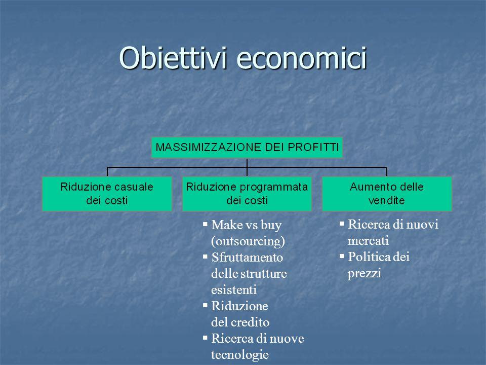 Obiettivi economici Make vs buy (outsourcing) Ricerca di nuovi mercati