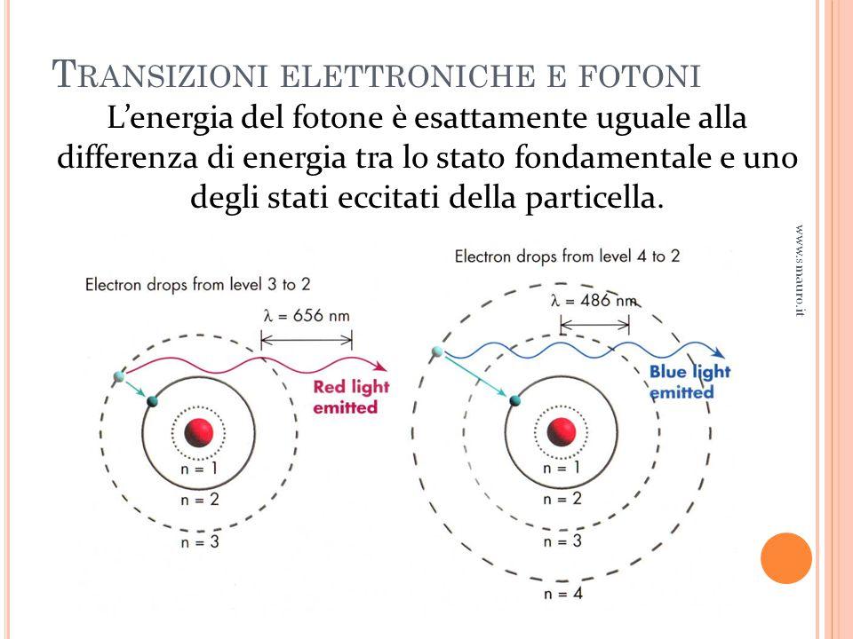 Transizioni elettroniche e fotoni