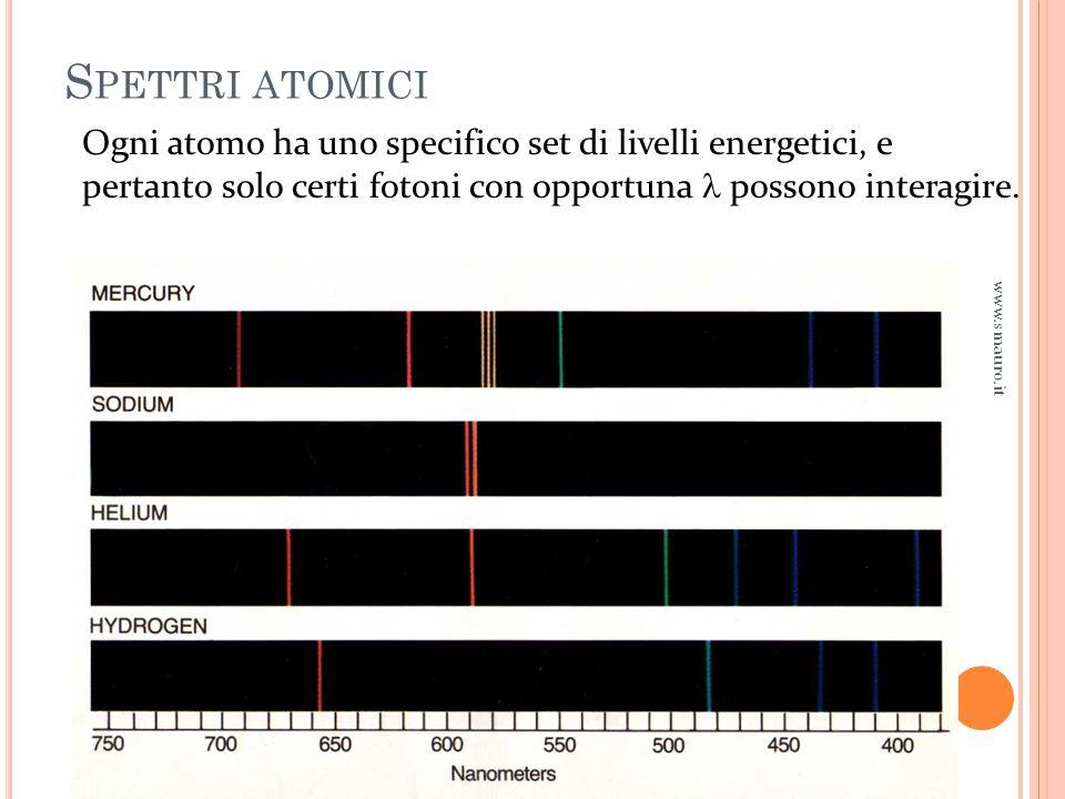 Spettri atomici Ogni atomo ha uno specifico set di livelli energetici, e pertanto solo certi fotoni con opportuna  possono interagire.