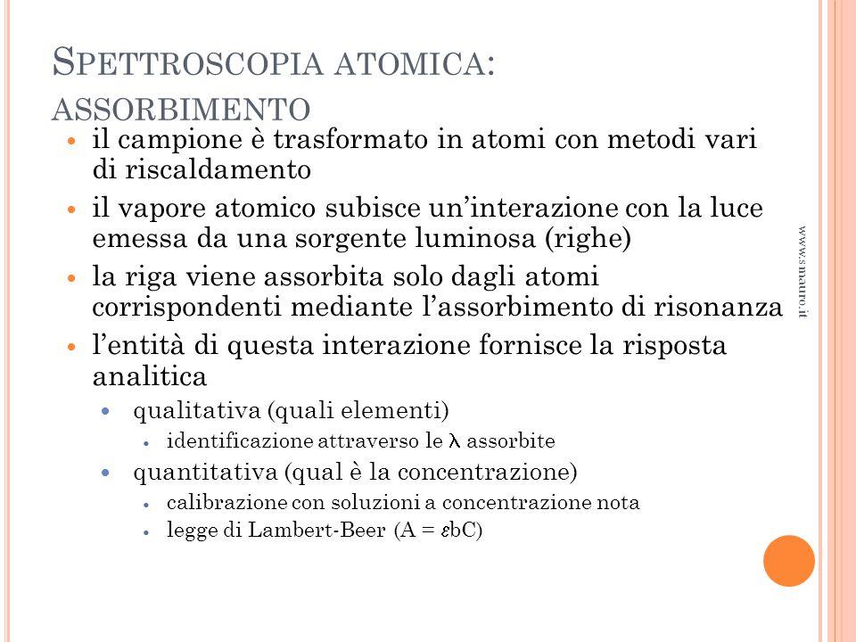 Spettroscopia atomica: assorbimento