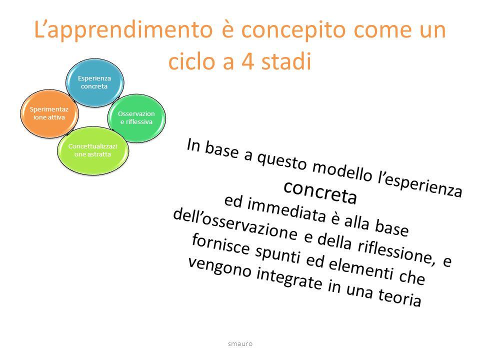 L'apprendimento è concepito come un ciclo a 4 stadi