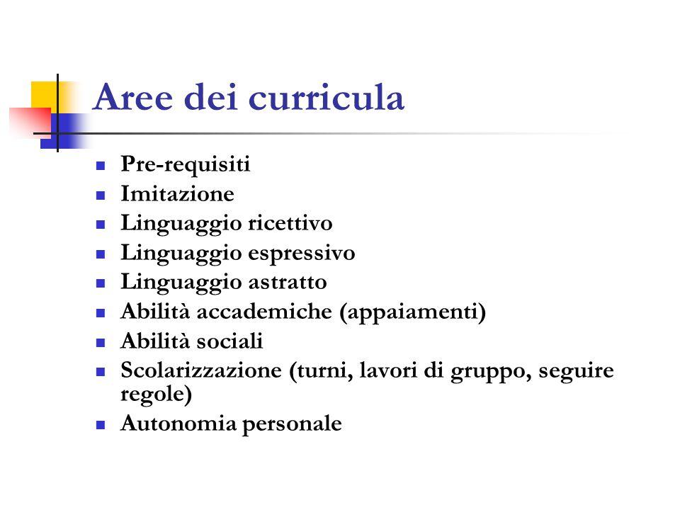 Aree dei curricula Pre-requisiti Imitazione Linguaggio ricettivo