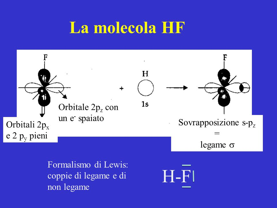 H-F La molecola HF Orbitale 2pz con un e- spaiato Sovrapposizione s-pz