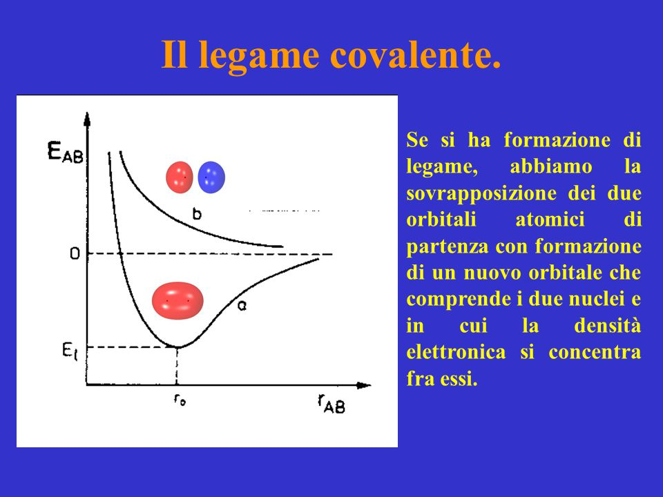 Il legame covalente.