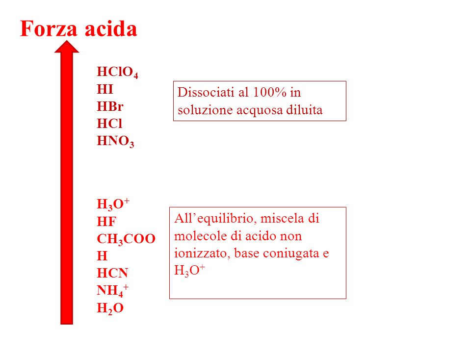 Forza acida HClO4. HI. HBr. HCl. HNO3. Dissociati al 100% in soluzione acquosa diluita. H3O+ HF.