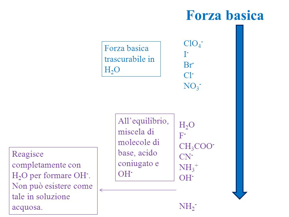 Forza basica ClO4- Forza basica trascurabile in H2O I- Br- Cl- NO3-